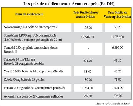 prix_medicaments
